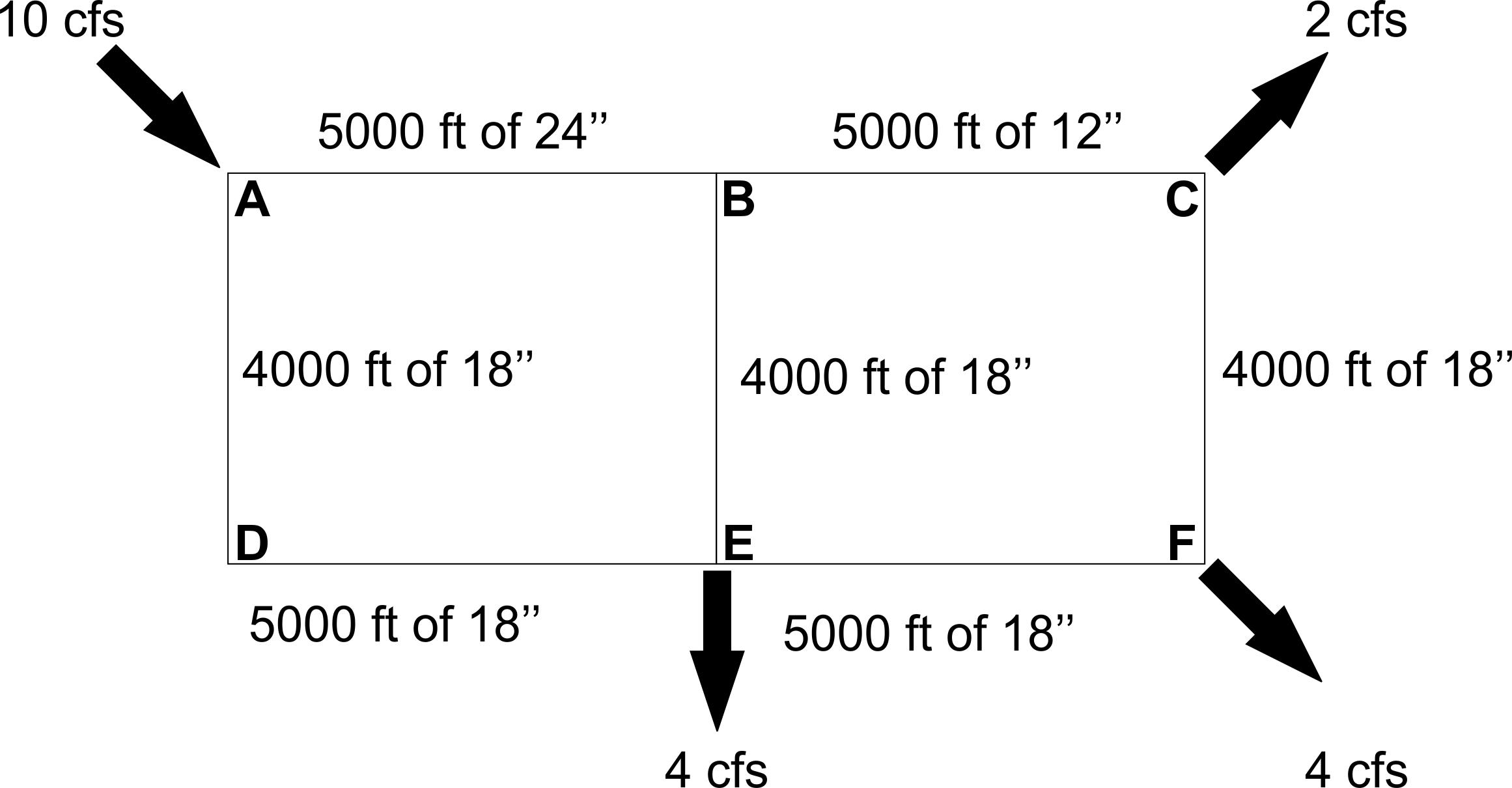53:071 Principles of Hydraulics & Hydrology (Homework Problem)